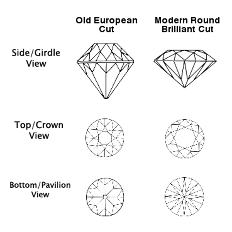 European cut diamonds